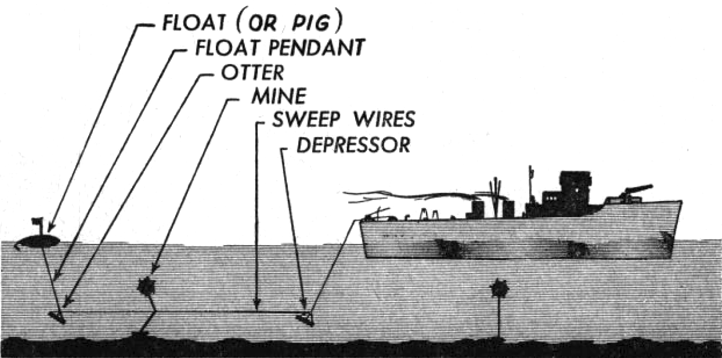 Minesweeper_cutting_loose_moored_mines_diagram_1952