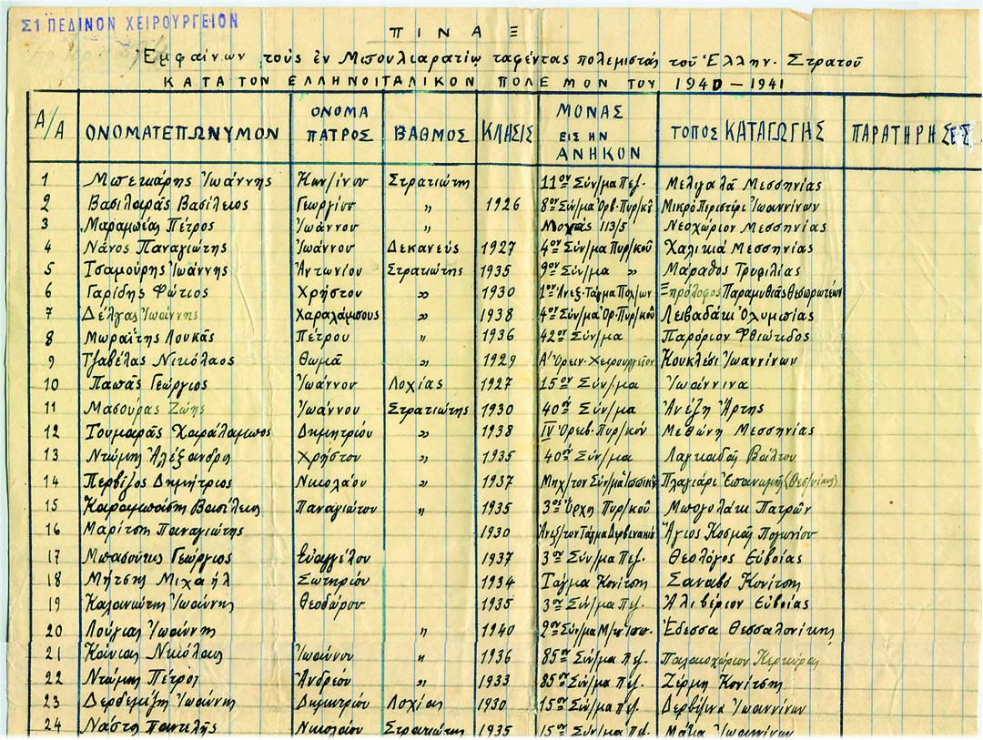 Τμήμα του εγγράφου των απωλειών του νοσοκομείου που ζήτησε και έλαβε από τις στρατιωτικές αρχές ο δάσκαλος Γεώργιος Καλυβόπουλος